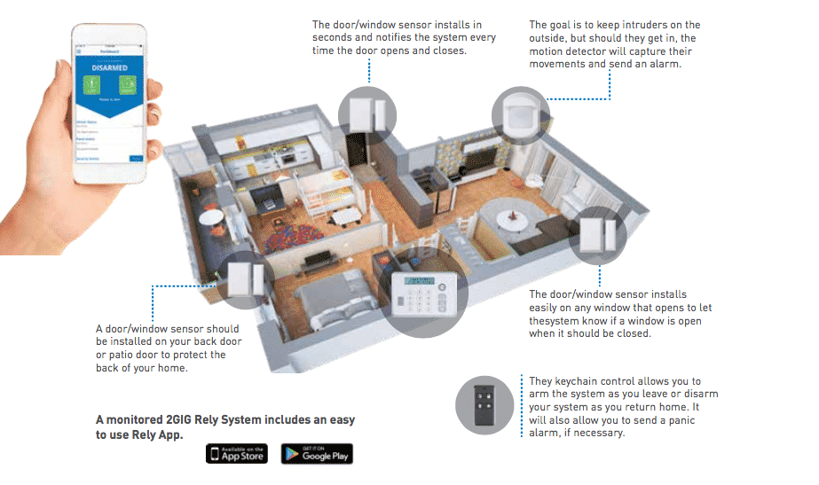 2GIG Rely Home Security Overview