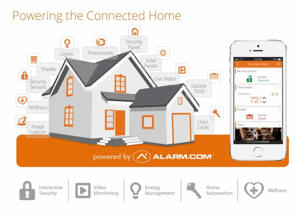 Alarm.com Powering The Connected Home - SafeHomeCentral.com