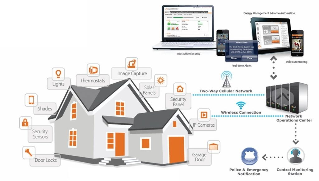 Home Security Communicators - IP Internet and Cellular