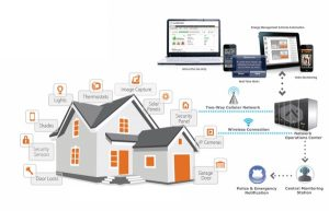 How Interactive alarm monitoring works