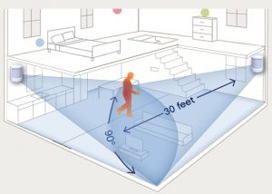 How motions detectors can be used as interior protection