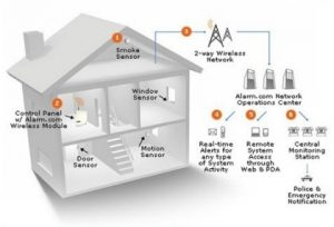 alarm system with monitoring diagram